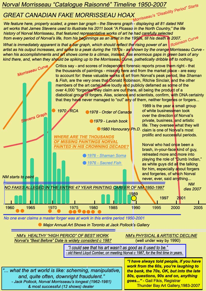 The green Stevens Graph charts the destructive path of the Conspiracy Theorists across Norval's most prolific period, shown by the Morrisseau Curve, and by the Robinson Curve, which Donald Robinson says depicts his view of Norval's best period.